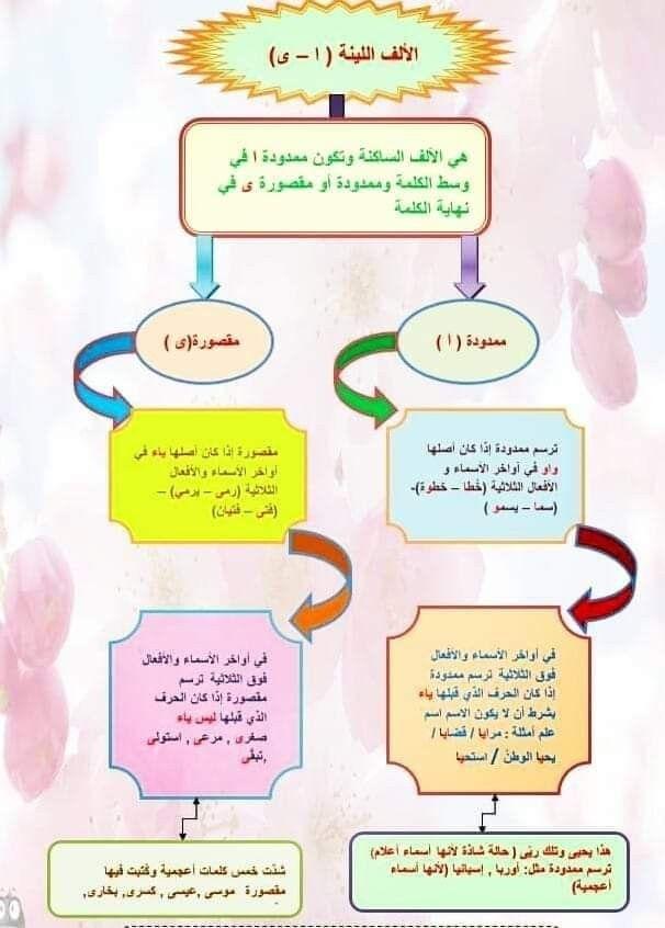 Pin By Nina Luna On اللغة العربية Grammar Map Screenshot Map