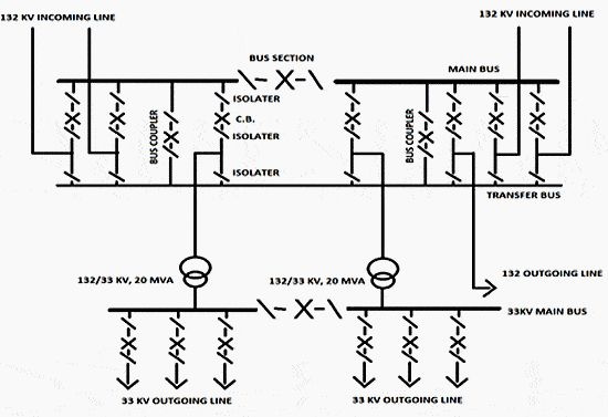 132-33 kV substation single line diagram (With images