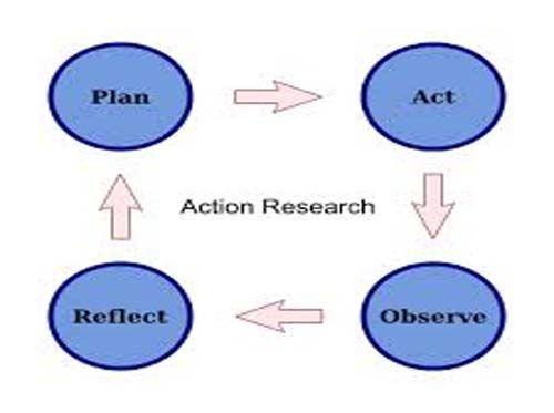 research method thesis