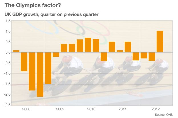 'UK economy returns to growth with help from Olympics' (25 Oct 2012) BBC Business News.