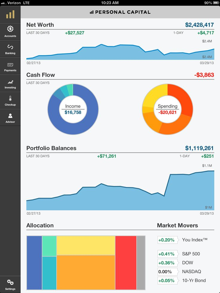 14 best uxuiprivate banking images on pinterest management personalcapital blog wp content uploads 2013 04 personal capital dashboardsdashboard examplescapital pronofoot35fo Choice Image