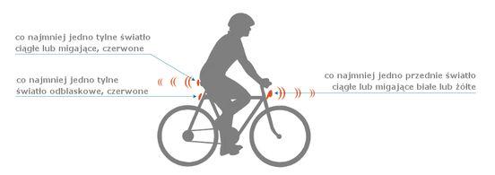 Obowiązkowe oświetlenie roweru - wRower.pl - Rowery od A do Z