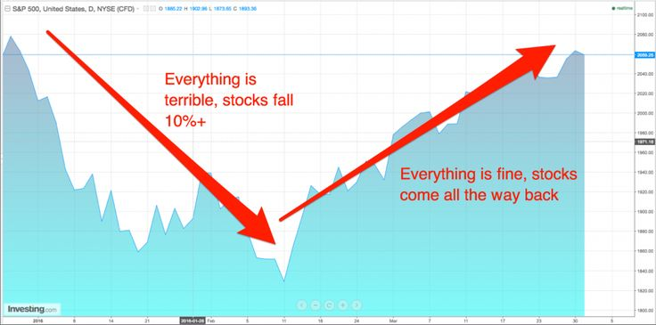 Congratulations! You just witnessed one of the greatest comebacks in stock market history.