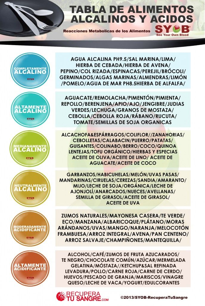 """Alimentos Alcalinos y Ácidos """"pH"""""""