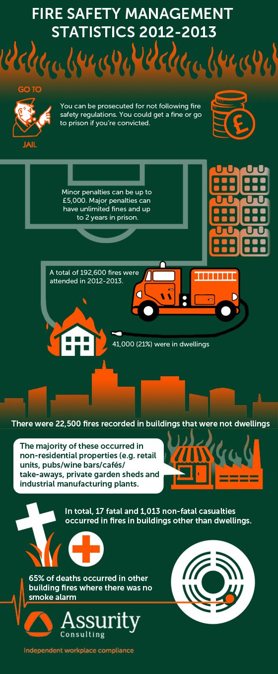 Fire Safety Management Statistics Fire safety