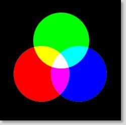 Synthèse additive : les couleurs
