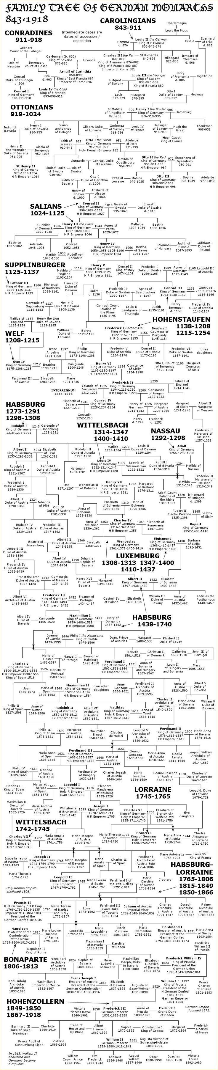 German Monarch Family Tree:  843-1918