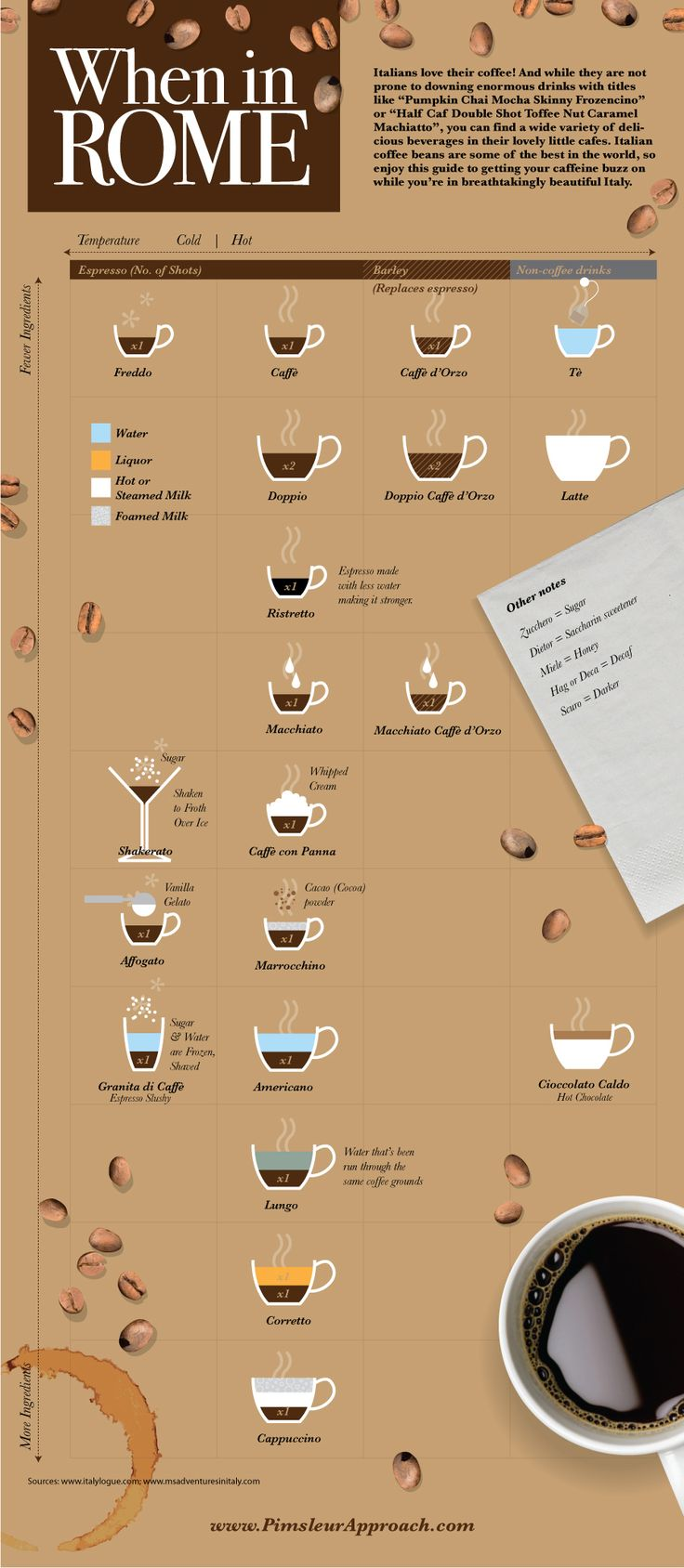 When in Rome...Italian Coffee Drinks #infografía