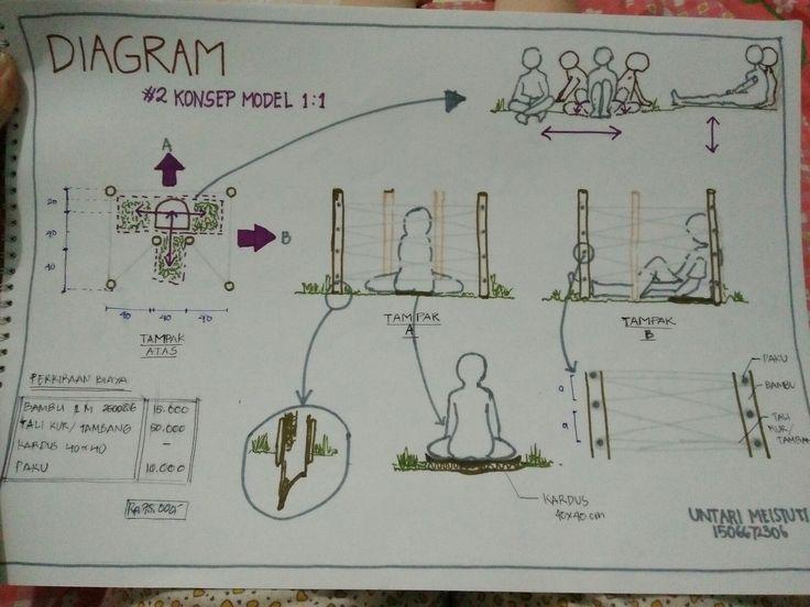 Untari Meistuti_Kelompok 2_2/3 Diagram Konsep Model