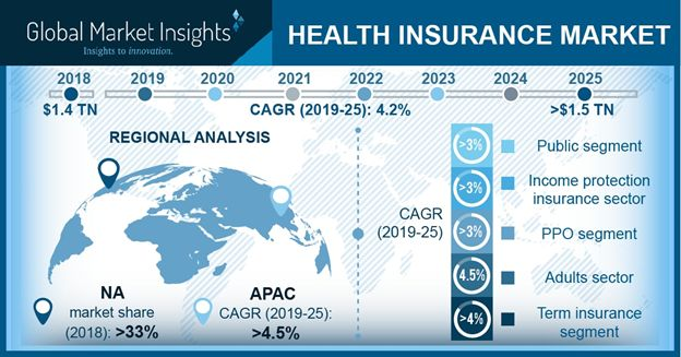 Health Insurance Market Size Share Industry Growth Report 2025