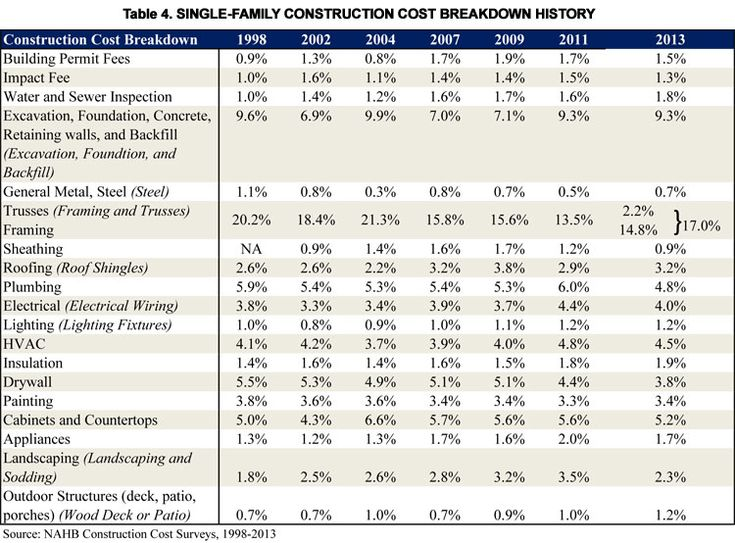 Table 4 Single Family Construction Cost Breakdown History