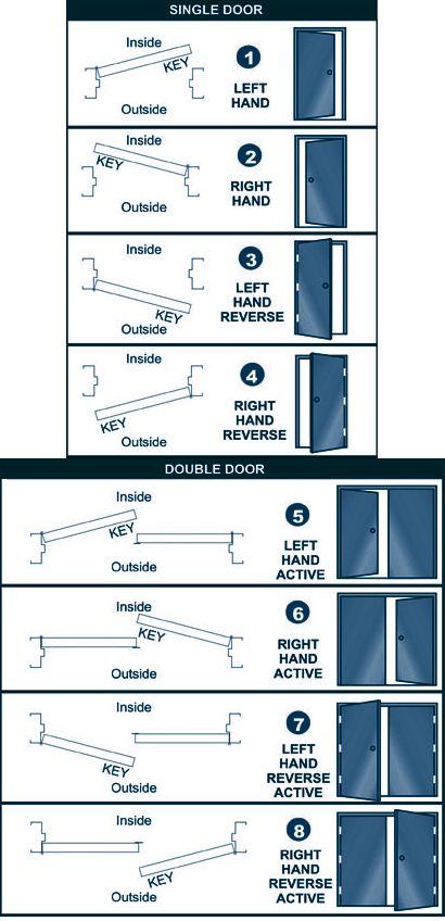 Hardware Commercial Doors and Hollow Metal Doors Steel Door Frames   Austin, TX (Central Texas Travis County) - Hull Supply