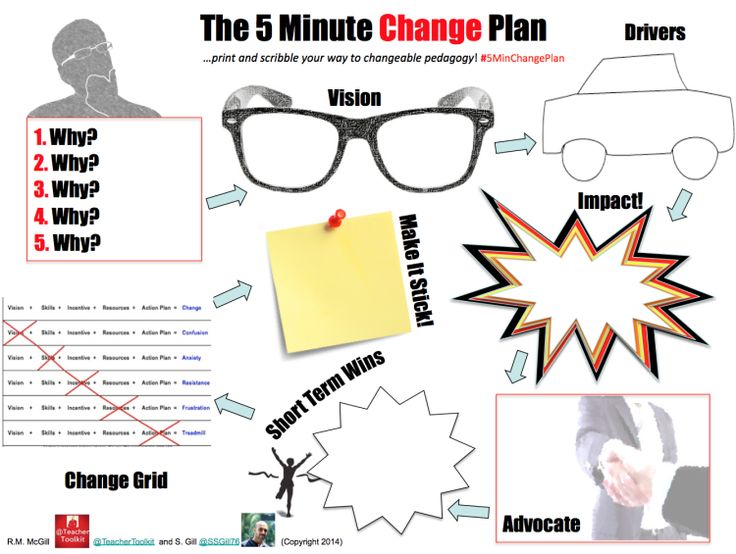 Planning any changes for September? Try The #5MinChangePlan by @@TeacherToolkit