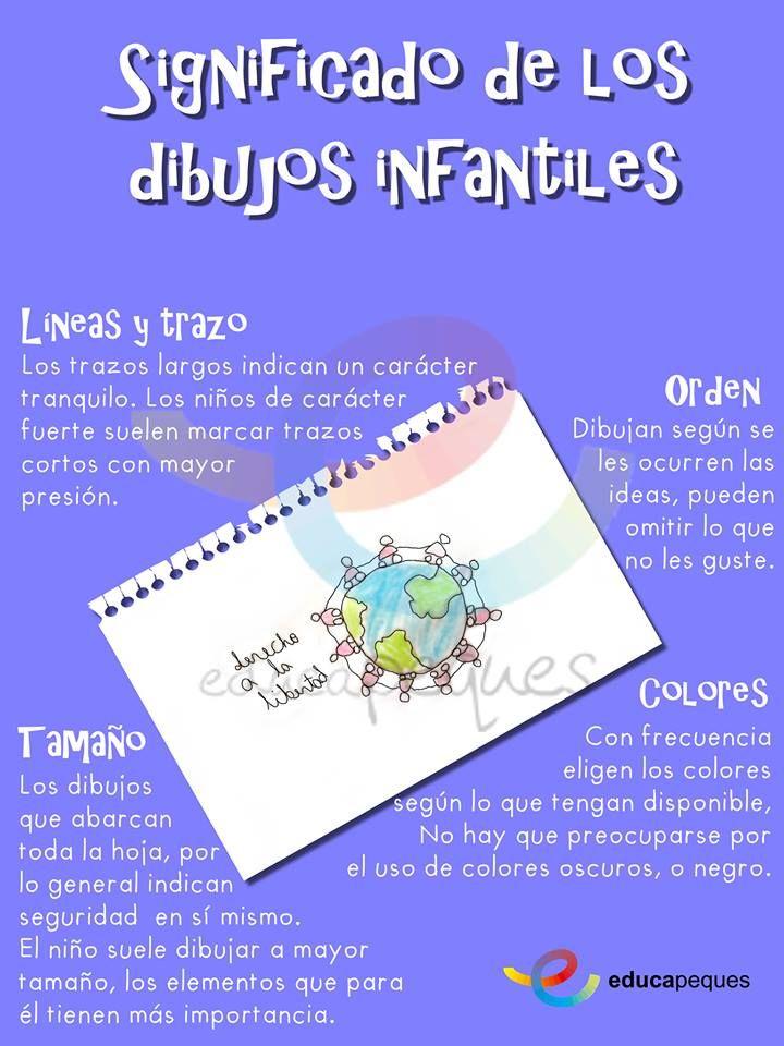 Infografía: Significado de los dibujos infantiles