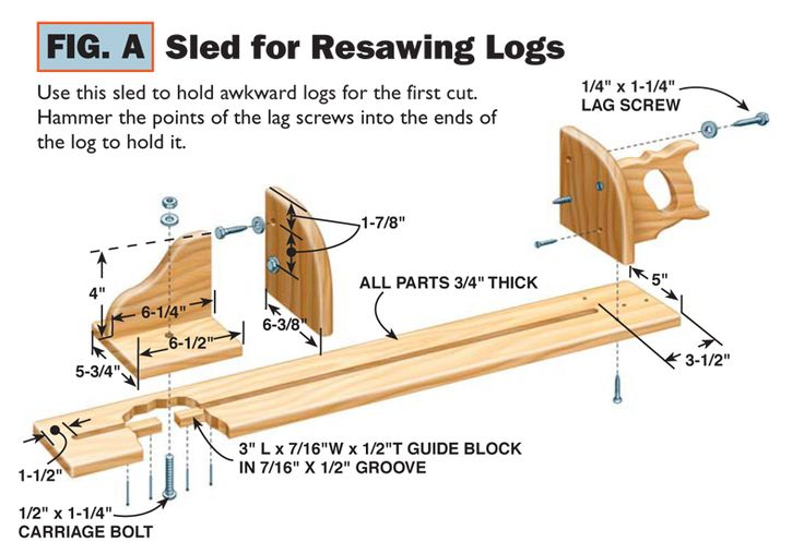 Bandsaw Resawing Cut logs into lumber, make thin boards from thick and cut your own veneer. By George Vondriska Perhaps you want to cut…