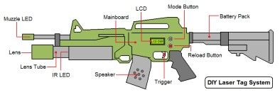 designs for an out door capable do-it-youself laser-tag system