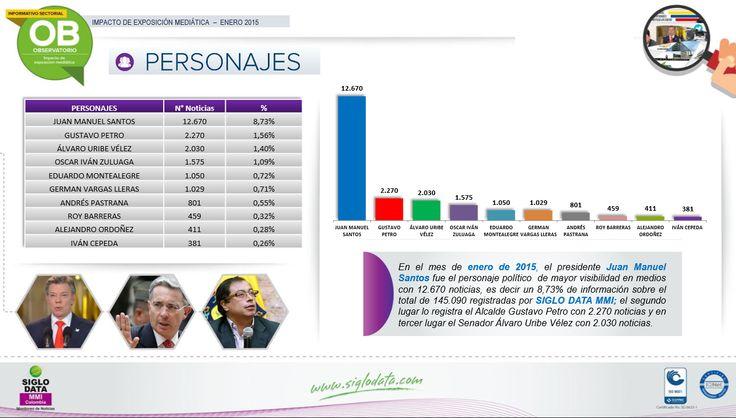 En el mes de enero de 2015 , el presidente Juan Manuel Santos fue el personaje político de mayor visibilidad en medios con 12.670 noticias, es decir un 8 , 73 % de información sobre el total de 145 . 090 registradas por SIGLO DATA MMI; el segundo lugar lo registra el Alcalde Gustavo Petro con 2.270 noticias y en tercer lugar el Senador Álvaro Uribe Vélez con 2.030 noticias.