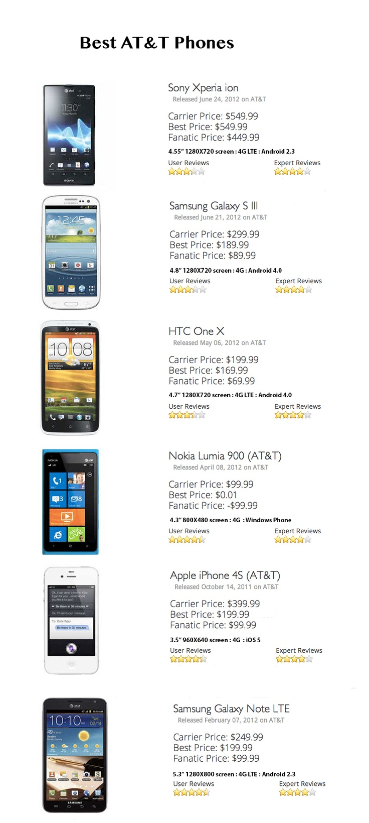 Check this out the best AT T phones according to the reviews, sourced from phonefanatic.