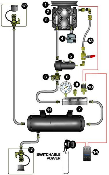 "The following diagram shows the parts from a typical engine driven OBA system and their use. One question that is frequently asked by our customers is ""Which parts do I need for my On-Board Air (OBA) installation?"" Seems like a simple question."