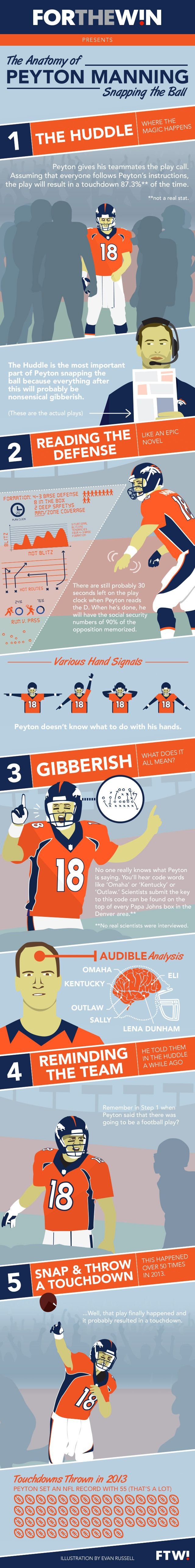 A rare glimpse into the mind of a legend: Peyton Manning... I am a Peyton fan, but this is too funny not to share. Haha!!