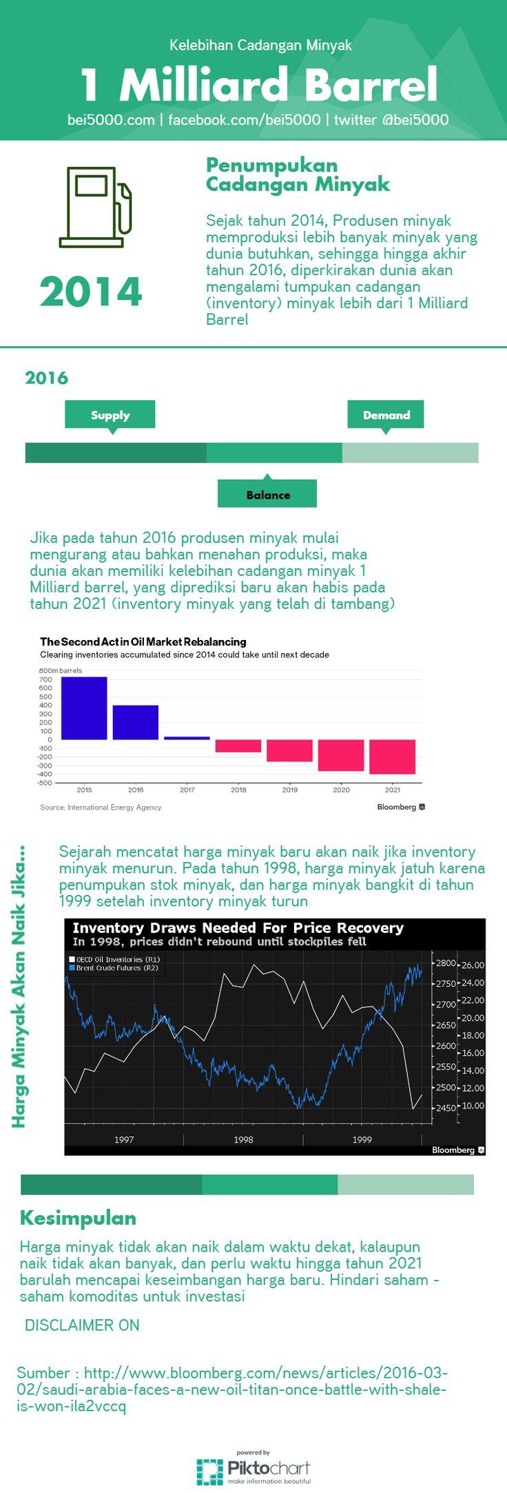 Saat ini Dunia kelebihan canangan minyak 1 milliard barrel , sehingga baru tahun 2021 hargaminyak baru bisa naik dengan stabil, baca infografisnya di  http://bei5000.com/master/2016/03/02/kelebihan-cadangan-minyak-baru-bisa-naik-stabil-tahun-2021/