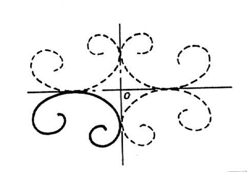 les axes et le centre de symétrie