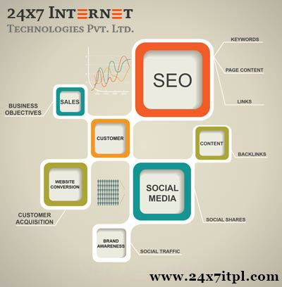 prices for seo services
