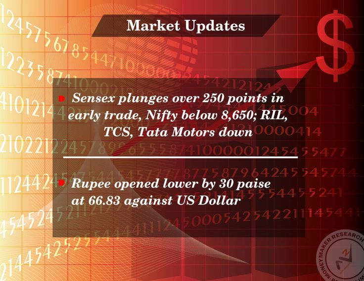 Benchmark BSE #Sensex plunged over 250 points in early trade on Thursday on account of selling in frontline bluechip counters. Subdued Asian markets and weak macroeconomic data dampened market sentiments in today's trade.  #Sensex is live at 27838 with 243 points down while #Nifty is live at 8632 with 76 points down  #MoneyMakerResearch
