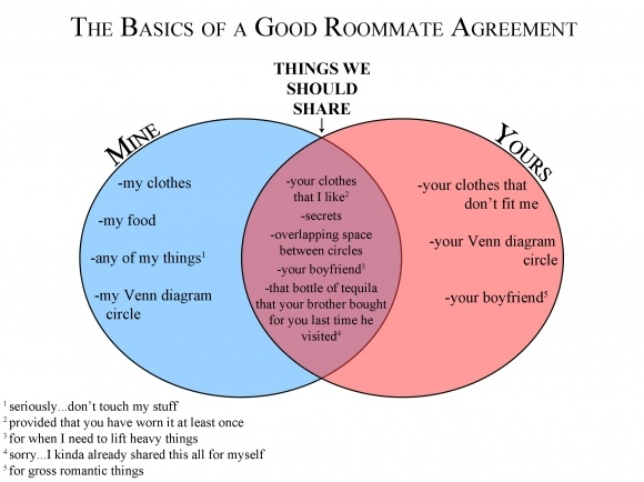 30 best Roommate  - roommate agreement