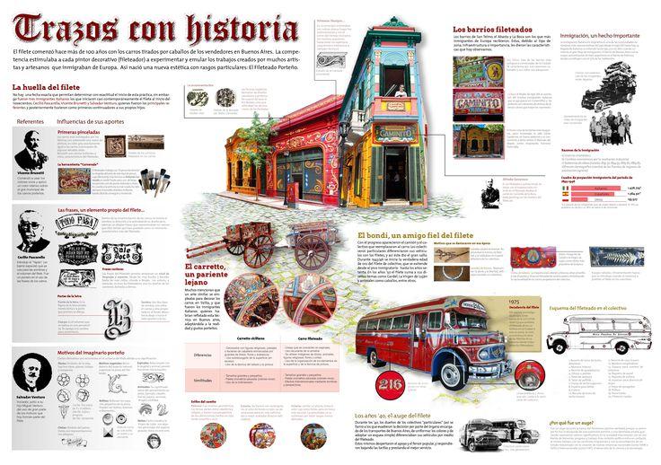 """Infografía """"Trazos con historia"""" (Fileteado Porteño) / Diseño II / Catedra Mazzeo"""