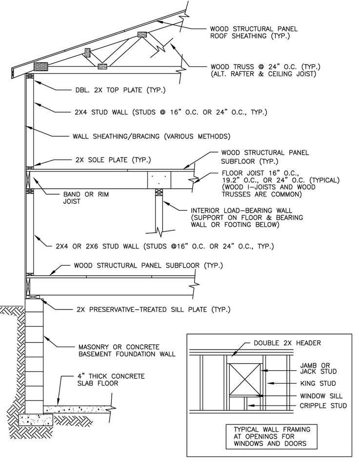 Structural Design Basics of Residential Construction for the Home Inspector - InterNACHI