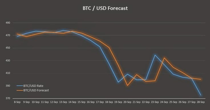 #Bitcoin / #US #Dollar #Forecast for 29.09.2014 - #Crypto #FactSheet http://www.cryptofactsheet.com/2014/09/BTCUSD-Forecast.html