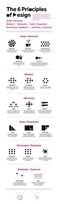 The 6 Principles of Design | Arnav Sameer
