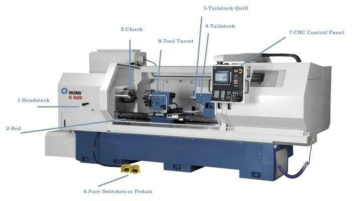 CNC Lathe Machine Parts More in http://mechanical-engg.com