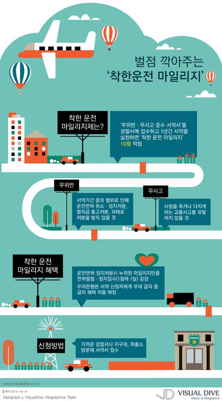 """[인포그래픽] 경찰 '착한 운전 마일리지' 시행, 모범운전자들에게 도움… #police / #Infographic"""" ⓒ 비주얼다이브 무단 복사·전재·재배포 금지"""