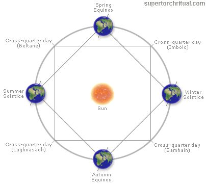 36 best Medicine wheel images on Pinterest Medicine wheel - birth chart template