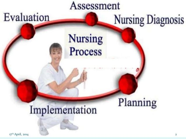 family nursing diagnoses 2 essay Identify two or more wellness nursing diagnosis based on your family assessment wellness and family nursing diagnosis are different tha standard nursing.
