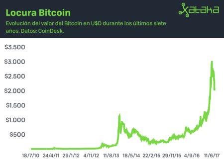 Minar Bitcoins: cómo y cuánto dinero ganaron los pioneros de la minería