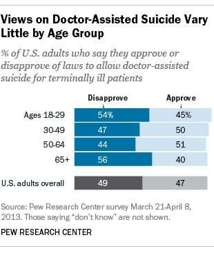 essays on doctor assisted-suicide Free physician-assisted suicide papers, essays, and research papers.