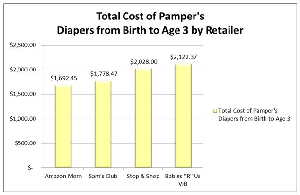 Total cost of Pampers Diapers from Birth to Age 3 by Retailer