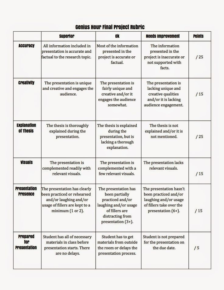 rubric for research paper on presidents Rubric for written research paper the grading for this paper will be determined by the following rubric please note that there are specific and.