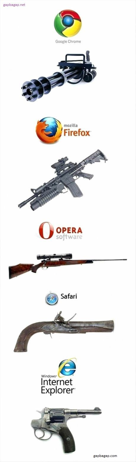 Funny Pictures Of Guns vs. Speed Of Internet Browsers