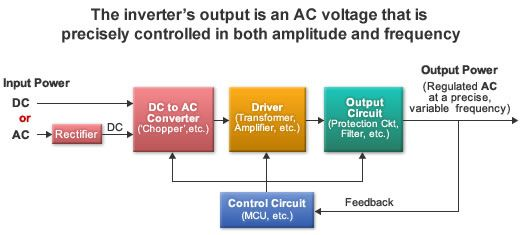 block diagram of an electronic inverter | electronics knowledge,