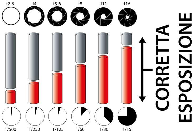 Guida ai tempi di scatto, ai diaframmi e agli ISO, le basi della tecnica fotografica.