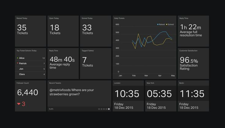 Support dashboard example