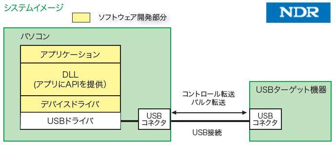 USBターゲット機器用ドライバ開発 @Natasha Rich カスタム開発されたUSBターゲット機器をWindowsに接続するためのUSBドライバです。