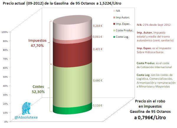 Desglose del Precio de la Gasolina'95 (Actualizado a Sept. 2012) 47,70% del precio son Impuestos!!