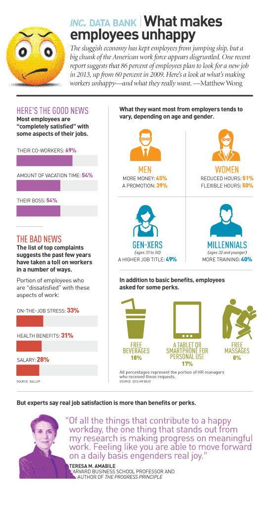 A recent report suggests that 86% of employees plan to look for a new job in 2013, up from 60% in 2009