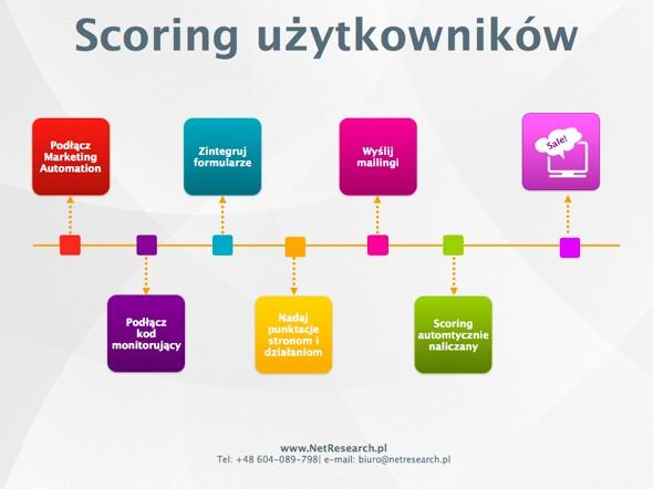 Scoring użytkowników - wykres