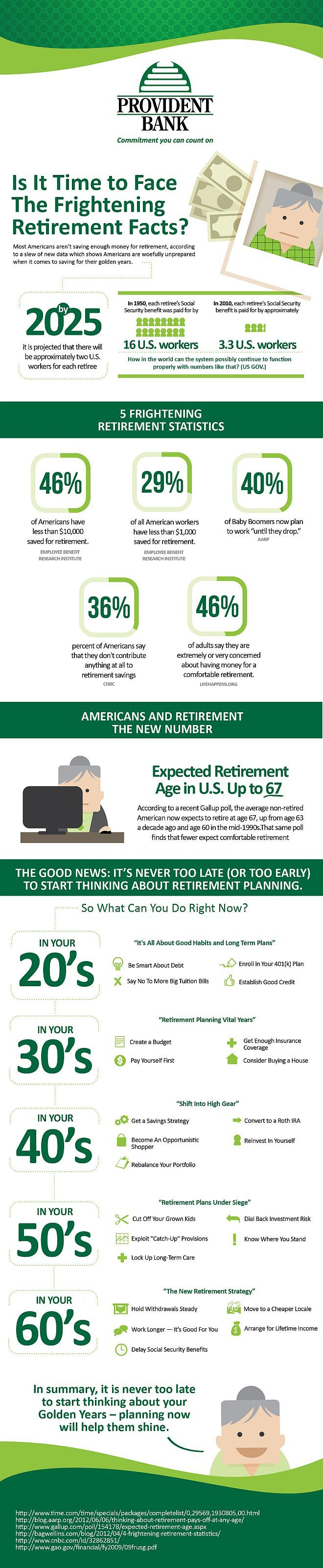 Most Americans are not planning for retirement; in fact many have yet to put any money towards retiring